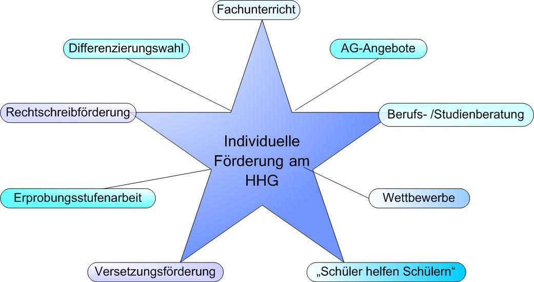 Individuelle_foerderung_hhg